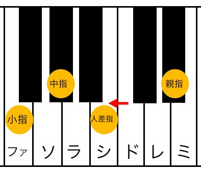 Fm7(♭5)
