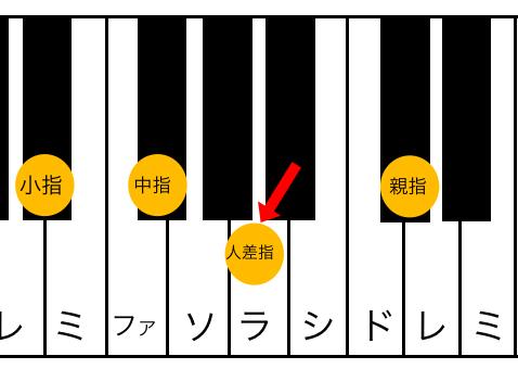 E♭m7(♭5)