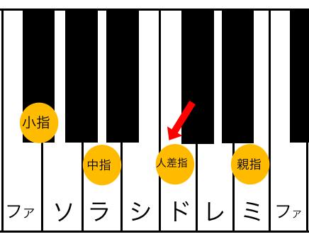 F#m7(♭5)